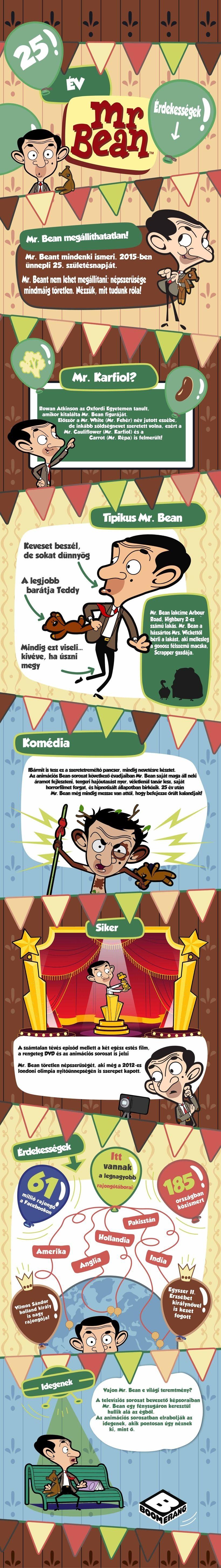 Mr. Bean infografika